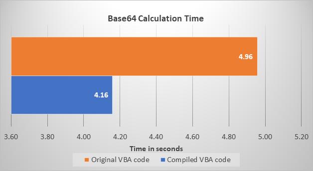 Original VBA vs Compiled VBA benchmark for Base64 algorithm