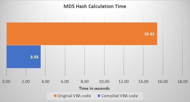MD5 algorithm benchmark
