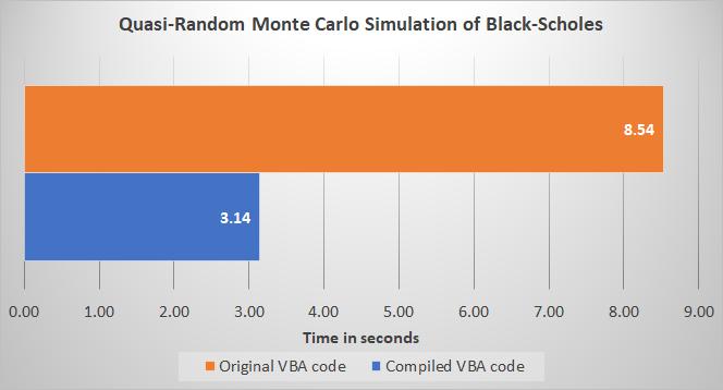 Original VBA vs Compiled VBA benchmark for Quasi-Random Monte Carlo Simulation of Black-Scholes