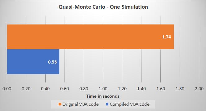 Quasi-Monte Carlo one simulation VBA benchmark - Compiled VBA vs Original VBA