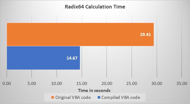 Original VBA vs Compiled VBA for Radix64 algorithm benchmark result