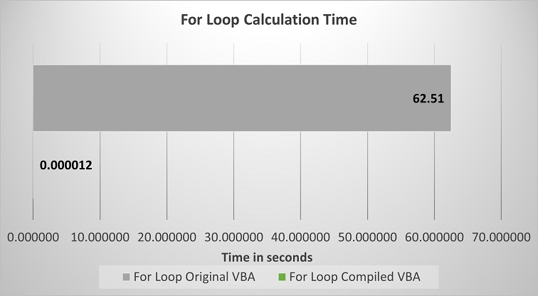 for loop performance improvement chart