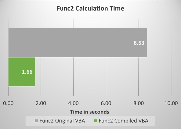 VBA speed up of func2 chart